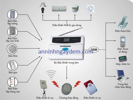 thiết bị chống trộm gia đình thiết bị chống trộm gia đình
