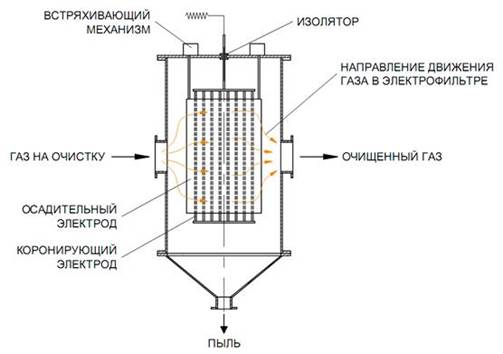 электрический фильтр, схема, чертеж