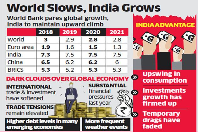 Image result for Indian Economy – development and recent steps