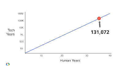 Photo: In tech years I'm old. A little over 131 *thousand* years old.