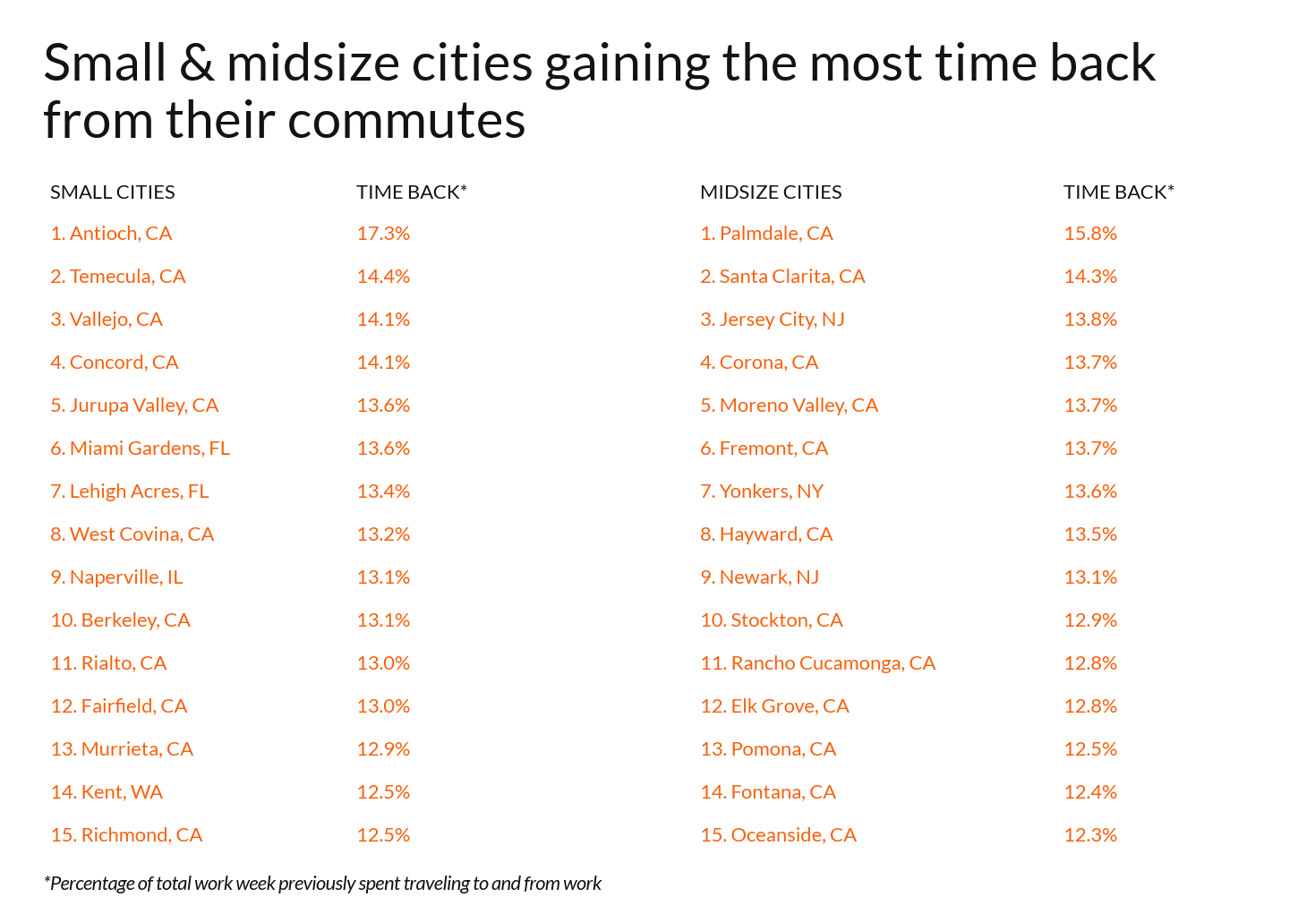 Chart showing small and medium cities that gained the most time back from commutes