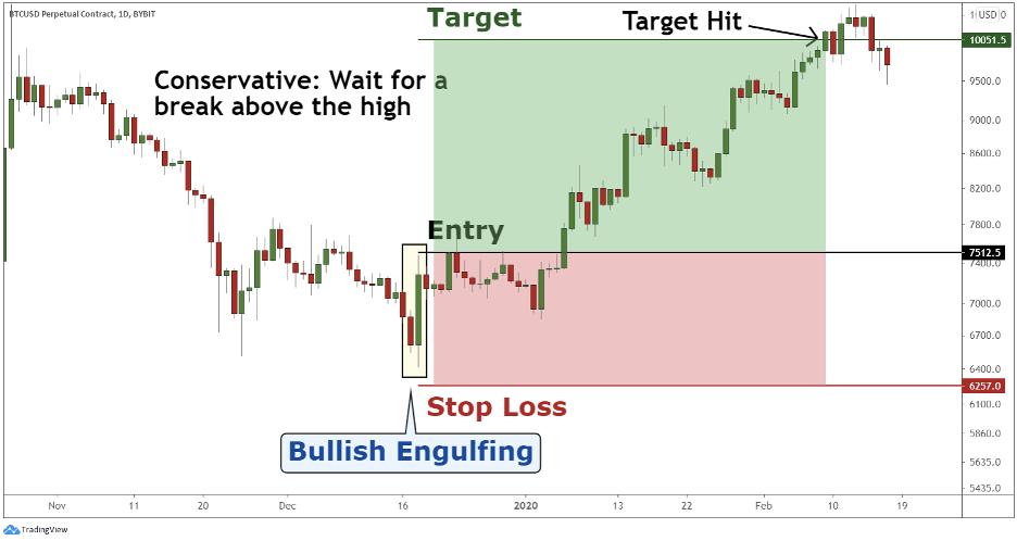 Crypto engulfing pattern creates a good risk-to-reward ratio