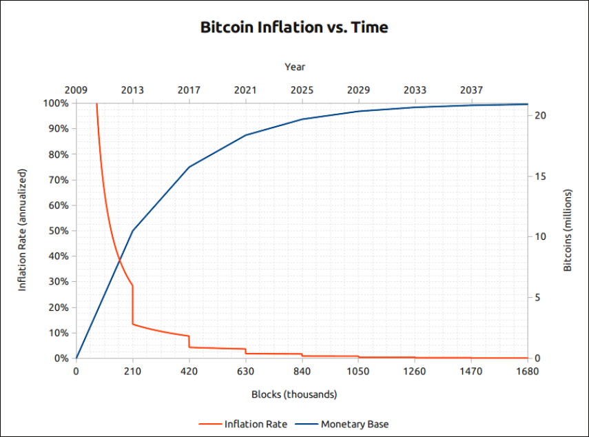 Bitcoin Inflation over Time