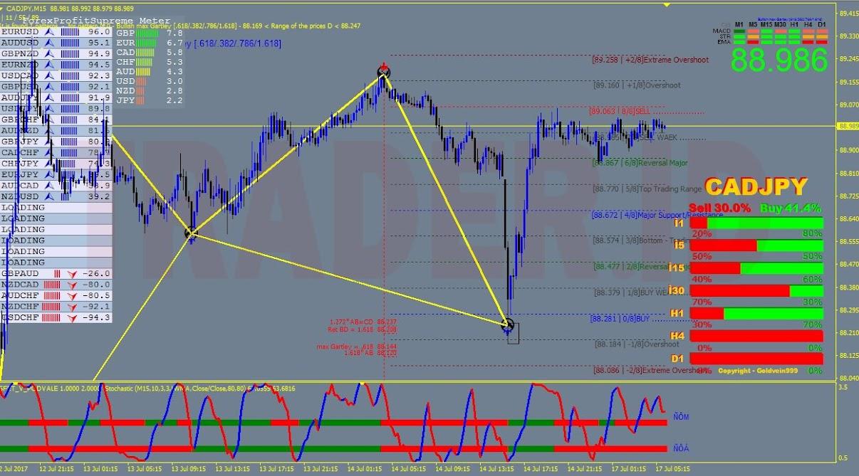 Mega forex profit indicator