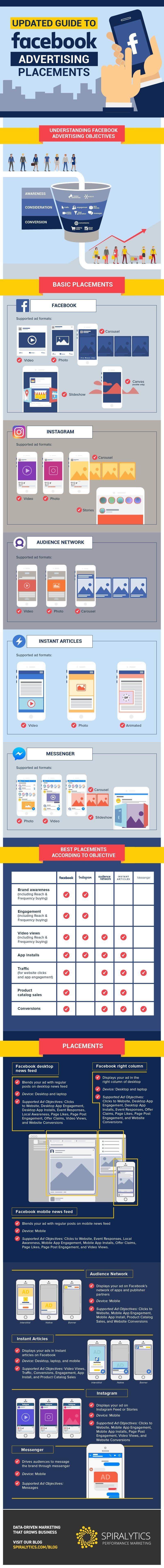 Guía actualizada sobre los mejores formatos publicitarios en Facebook