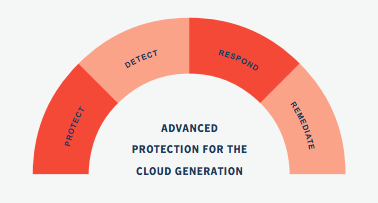 Advanced Protection for the Cloud Generation