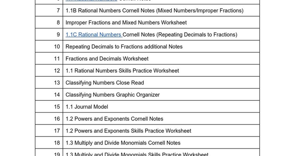 8th Grade Math Table Of Contents 15 16 Google Docs