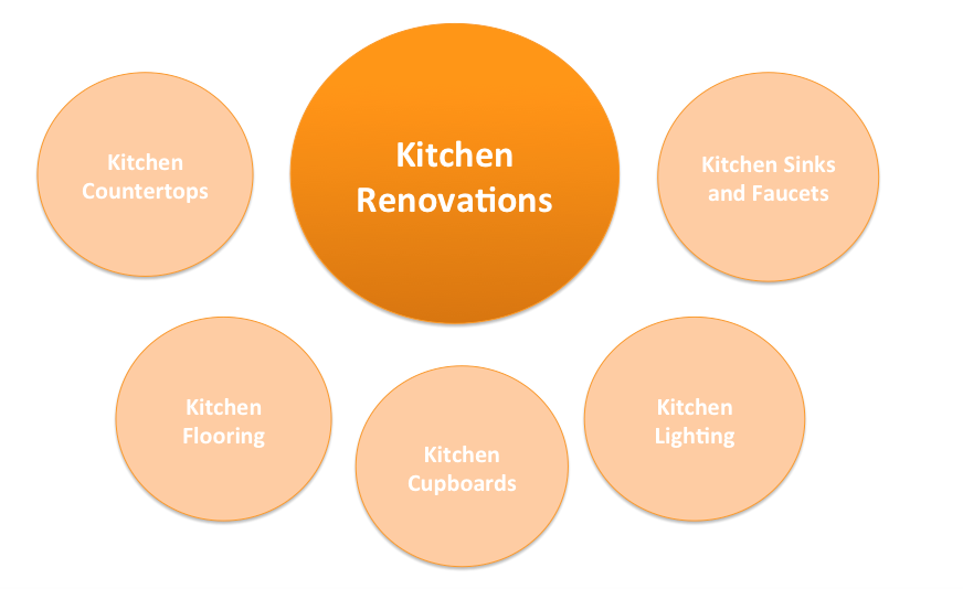 Example of a topic cluster for kitchen renovations