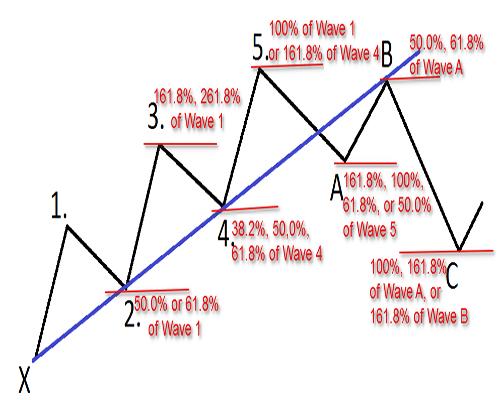 Elliot Wave Principle 1.0 screenshots 2