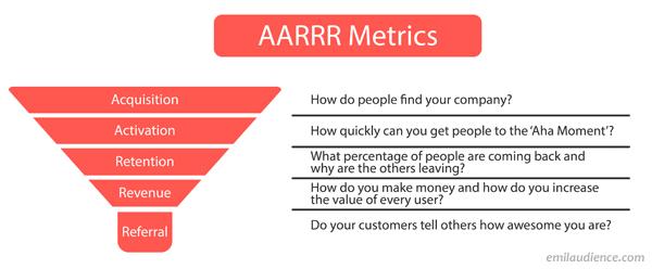 e-mail do funil de métricas da aarrr