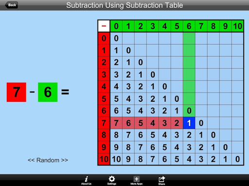 Subtraction Using Sub Table