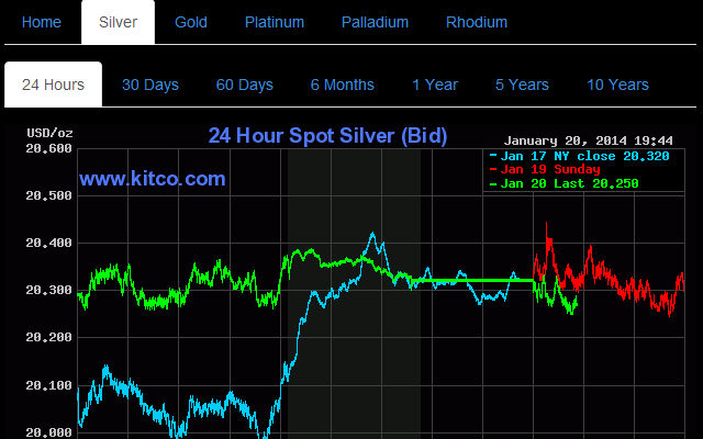 Precious Metals Charts