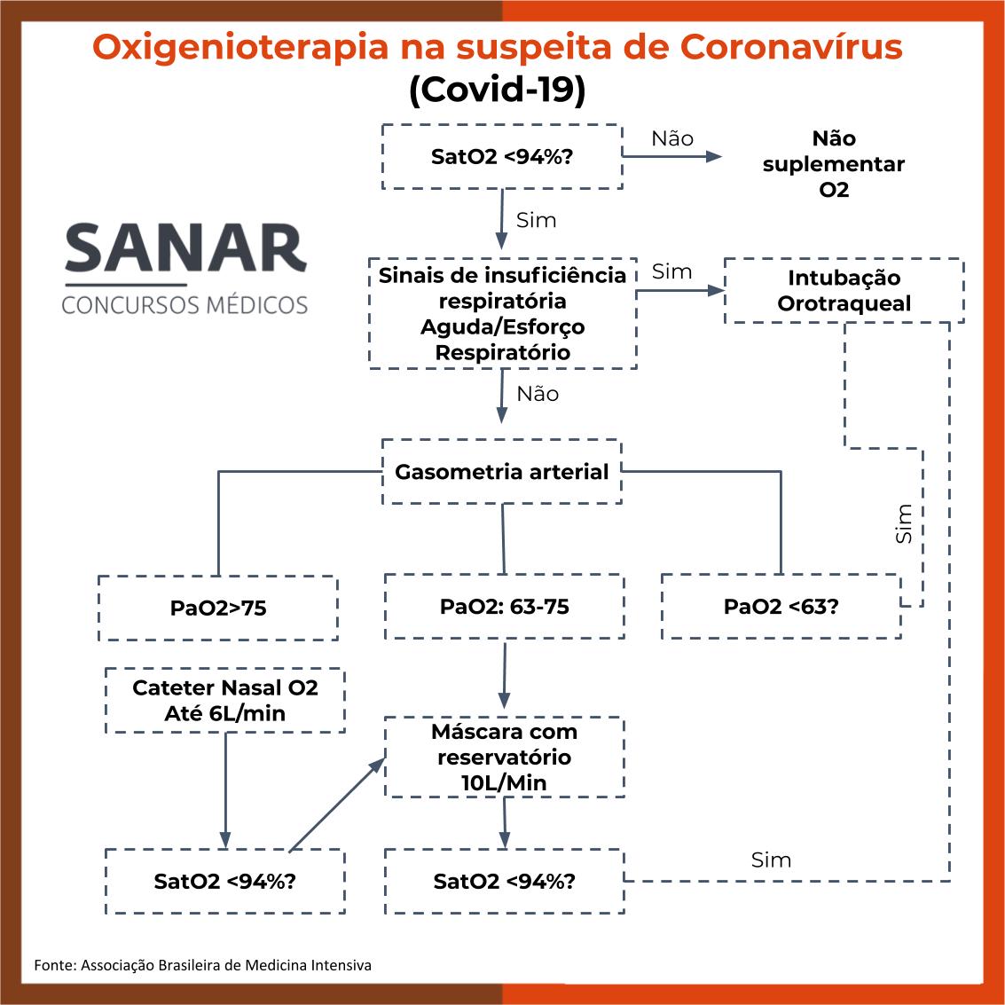 Oxigenoterapia na suspeita de Coronavírus - Sanar Medicina