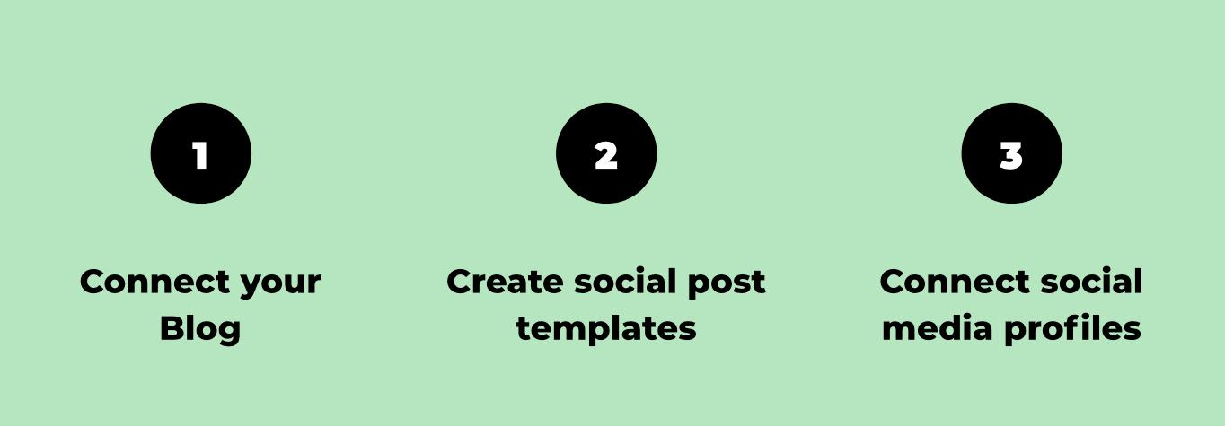 blog to social steps