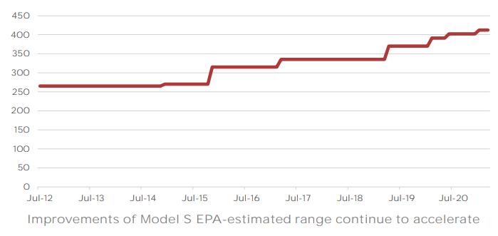 évolution de la performance des batteries Tesla
