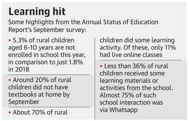 Coronavirus | 20% of rural school children had no textbooks due to COVID-19 impact, finds ASER survey