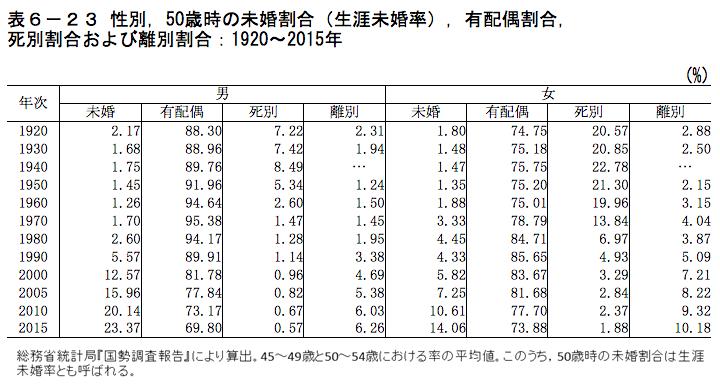「表6−23 性別,50歳時の未婚割合(生涯未婚率),有配偶割合, 死別割合および離別割合:1920〜2015年」
