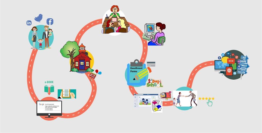 Parent Enrollment Journey Map
