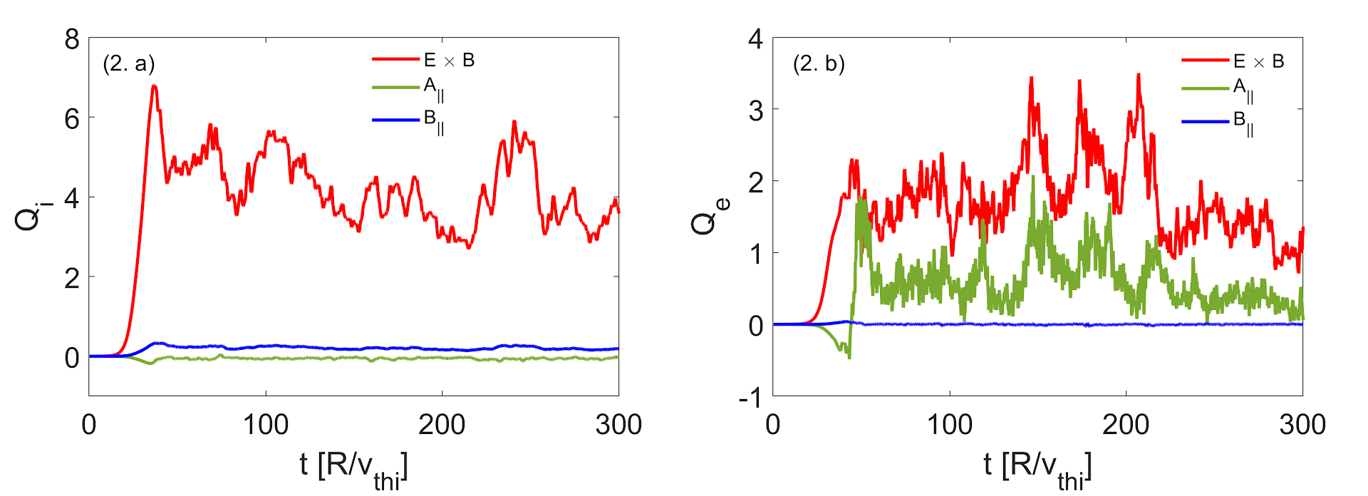 Time trace of GKW simulated nonlinear ion heat flux (a); electron heat flux (b) for JET 75225 at ρ=0.15. The red curve is for ES, green for magnetic flutter and blue is for magnetic compression contribution to the total nonlinear heat flux.