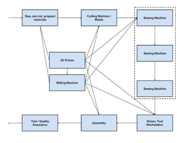 Figure 2: Modular Configuration for Louis Vuitton's workflow