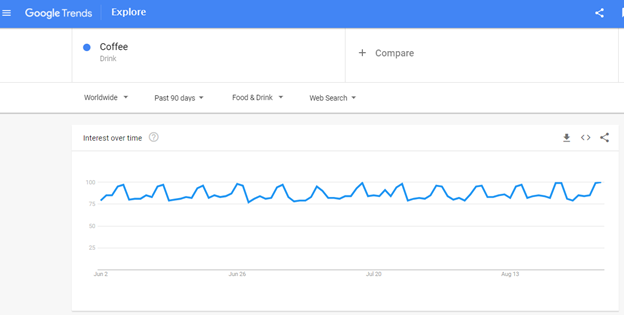 Google Trend for coffee