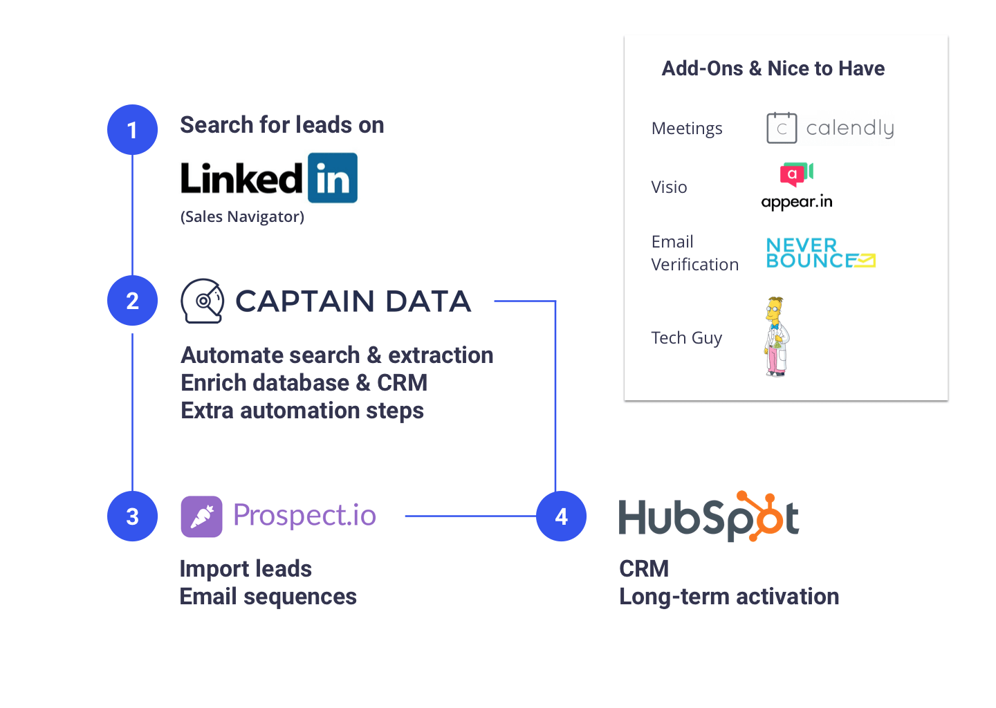 Captain Data Emails Sales Stack