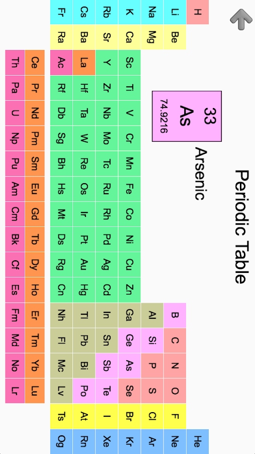 Game Table Board Elements Periodic