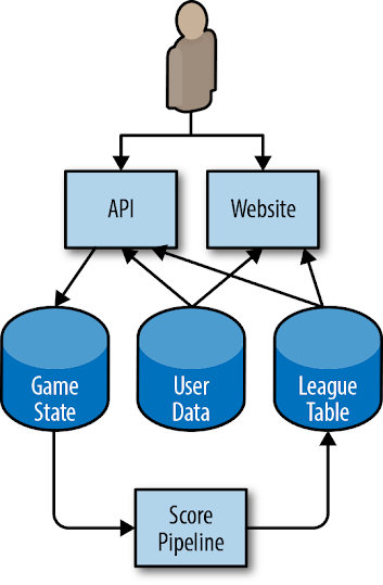architecture-for-an-example-mobile-phone-game