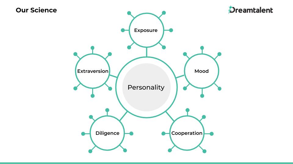 Framework kepribadian dalam psikotes Dream5 oleh Dreamtalent. Dream5 mengukur 5 faktor kepribadian yang dekat dengan Big Five: Exposure, Extraversion, Mood, Diligence, dan Cooperation. Setiap faktor membawa 6 facet, menjadi total 30 facet.