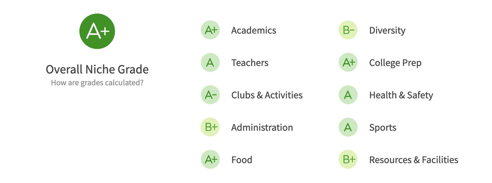 Seattle Public Schools Districts Mercer Island niche.com grades