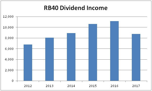 Dividend Income Sept. 2017
