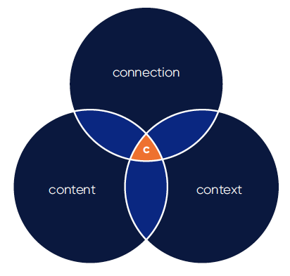 The 3 Cs of modern commerce is the intersection of content, context and connection