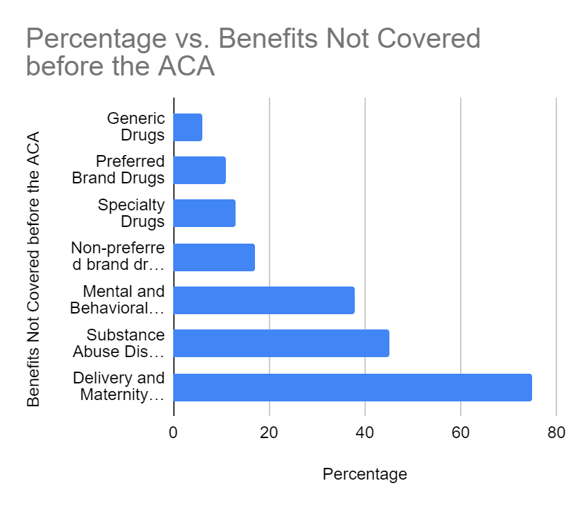obamacare-benefits-before-aca