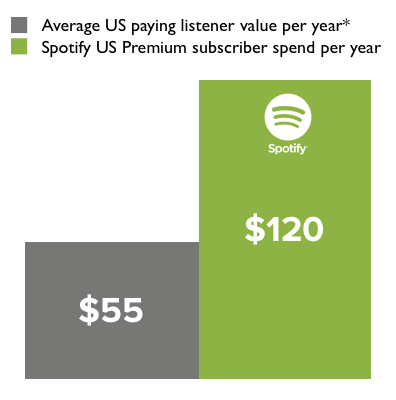 According to Russ Crupnick of NPD Group, a respected music consultancy, of the U.S. Internet population of 190 million, only 45% buy music of any form. What's more notable is that the average annual spend of that minority is only $55.45.