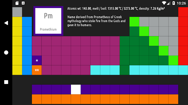 Download Periodic Table Quiz Apk Latest Version Game For Android Devices