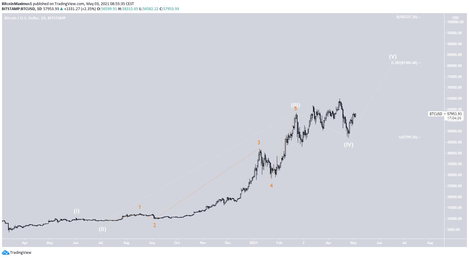 Bitcoin Kurs Wellenanalyse Chart Preis 1 30.05.2021