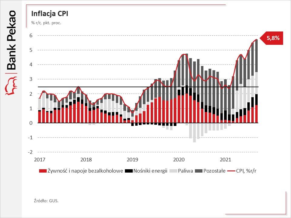 Składniki inflacji w Polsce