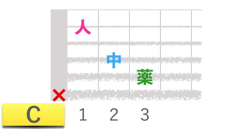 ギターコードCシーメジャーの押さえかたダイアグラム表