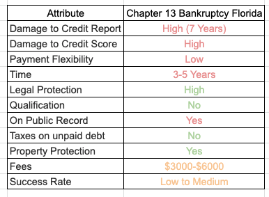 Picture that breaks down the Chapter 13 bankruptcy pros and cons in Florida.
