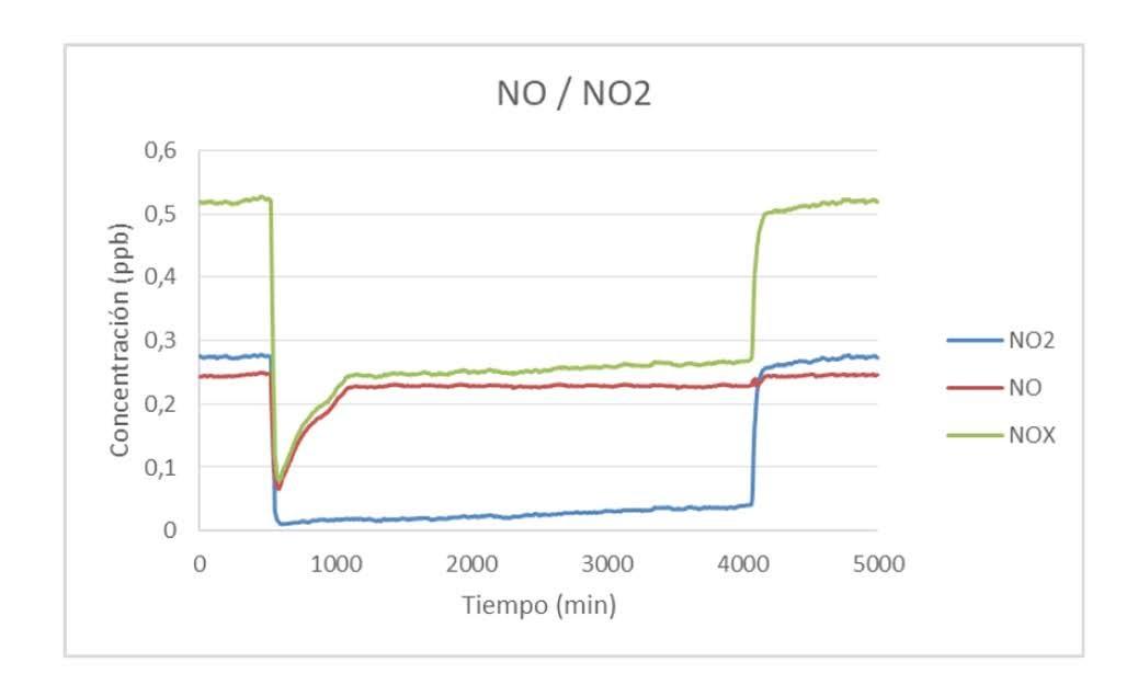 Evolución de concentraciones de NO2, NO y NOx durante el ensayo de captación de NO y NO2 combinados por parte del sistema LeafSkin