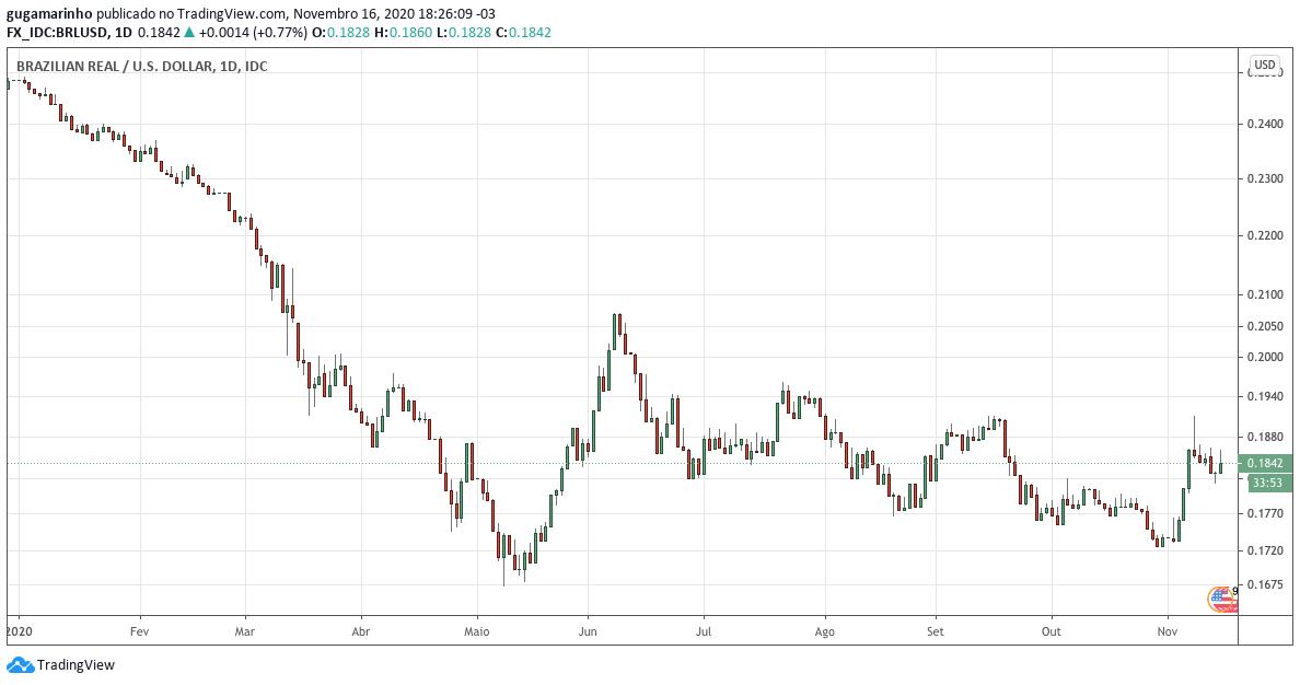 Queda do real em relação ao dólar em 2020.