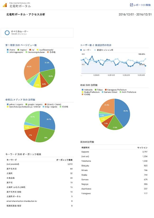 北竜町ポータル・アクセス報告2016年度(2016年12月)