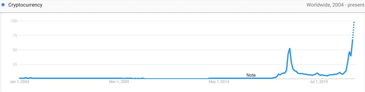 Criptomoedas - Google Trends