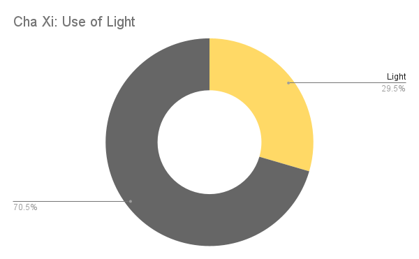 Use of light graph