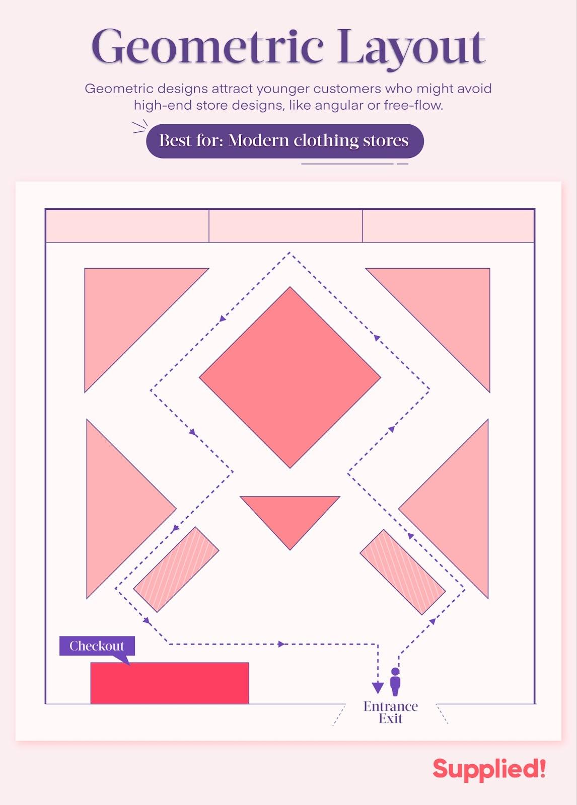 geometric store layout