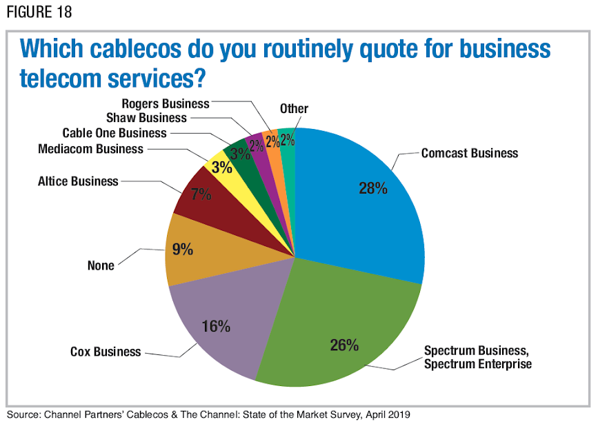 Figure 18: Which cablecos do you routinely quote for business telecom services? Source: Channel Partners' Cablecos & The Channel: State of the Market Survey, April 2019