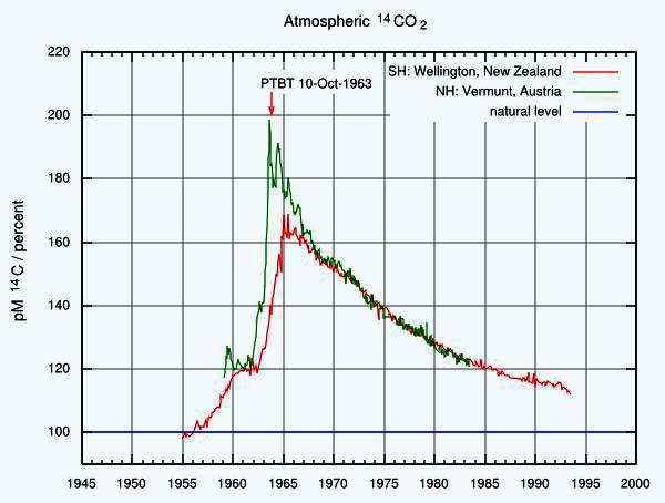 радиуглеродный анализ