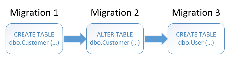 Migration-driven database delivery