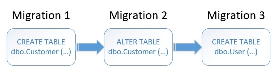 Migration-driven database delivery