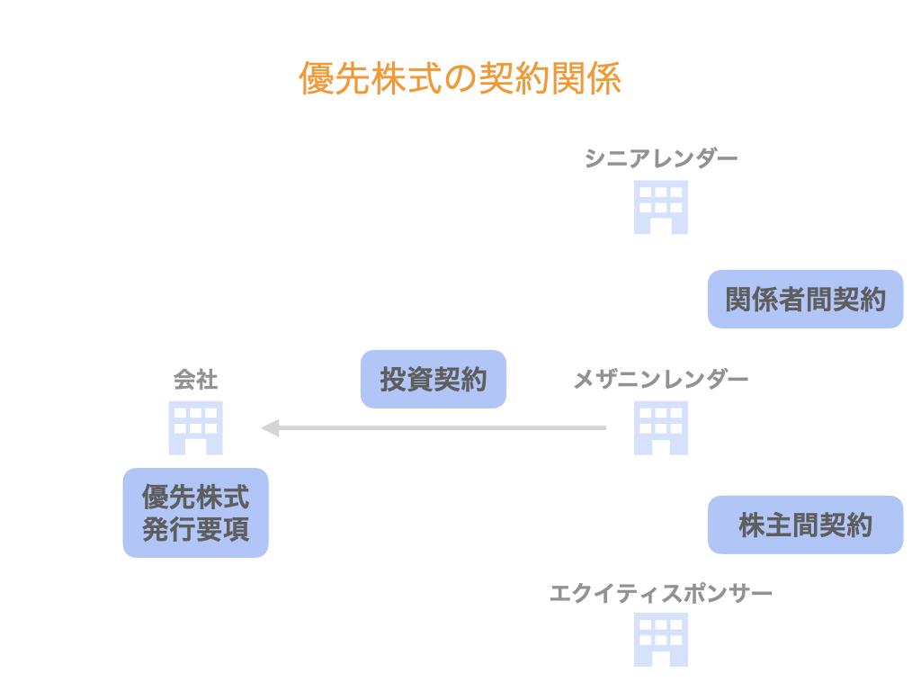 優先株式の契約関係